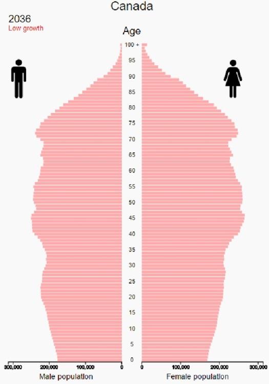 Statistics Canada Population Expectations 2036